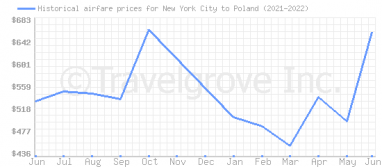 Price overview for flights from New York City to Poland
