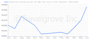 Price overview for flights from New York City to Port Harcourt