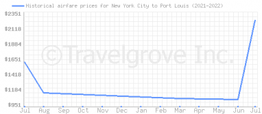 Price overview for flights from New York City to Port Louis