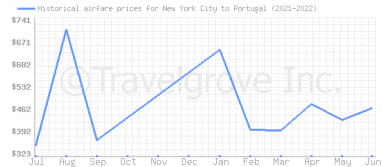 Price overview for flights from New York City to Portugal