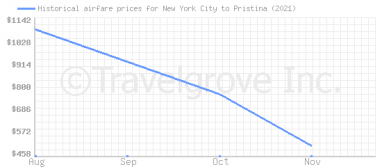 Price overview for flights from New York City to Pristina