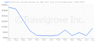Price overview for flights from New York City to Providenciales