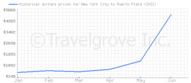 Price overview for flights from New York City to Puerto Plata