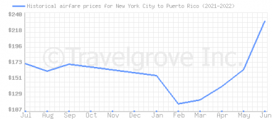 Price overview for flights from New York City to Puerto Rico