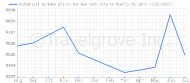 Price overview for flights from New York City to Puerto Vallarta