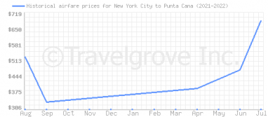 Price overview for flights from New York City to Punta Cana