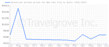 Price overview for flights from New York City to Quito