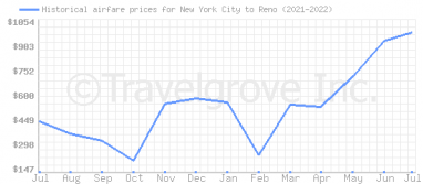 Price overview for flights from New York City to Reno