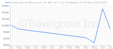 Price overview for flights from New York City to Republic of Moldova