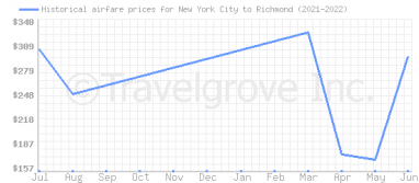 Price overview for flights from New York City to Richmond