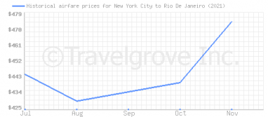 Price overview for flights from New York City to Rio De Janeiro