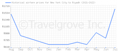 Price overview for flights from New York City to Riyadh