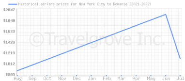 Price overview for flights from New York City to Romania