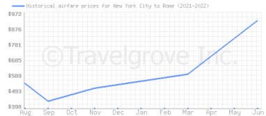 Price overview for flights from New York City to Rome