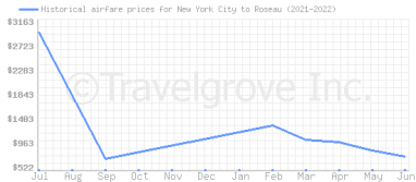 Price overview for flights from New York City to Roseau