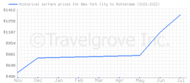 Price overview for flights from New York City to Rotterdam