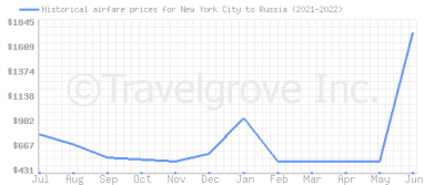 Price overview for flights from New York City to Russia