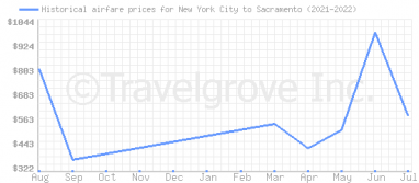 Price overview for flights from New York City to Sacramento
