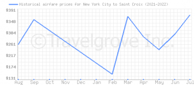 Price overview for flights from New York City to Saint Croix
