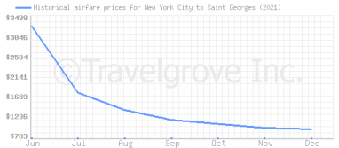 Price overview for flights from New York City to Saint Georges