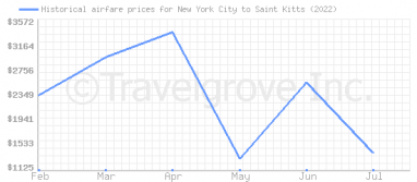 Price overview for flights from New York City to Saint Kitts