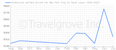 Price overview for flights from New York City to Saint Louis