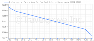 Price overview for flights from New York City to Saint Lucia