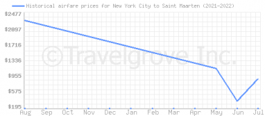 Price overview for flights from New York City to Saint Maarten