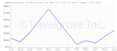 Price overview for flights from New York City to Saint Thomas