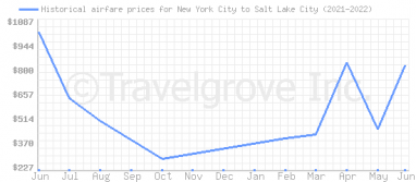 Price overview for flights from New York City to Salt Lake City