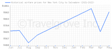 Price overview for flights from New York City to Salvadore