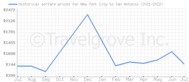 Price overview for flights from New York City to San Antonio