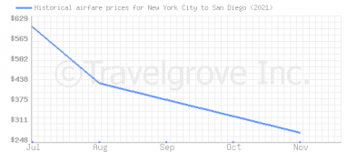 Price overview for flights from New York City to San Diego