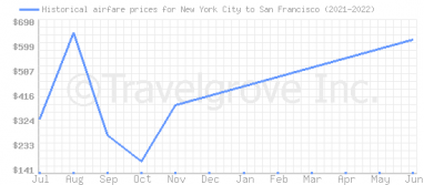 Price overview for flights from New York City to San Francisco