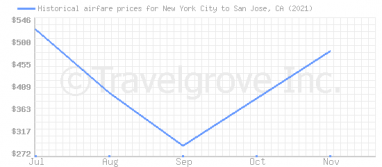 Price overview for flights from New York City to San Jose, CA