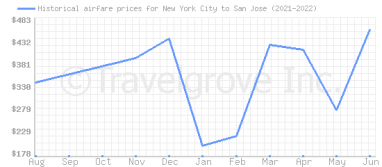 Price overview for flights from New York City to San Jose