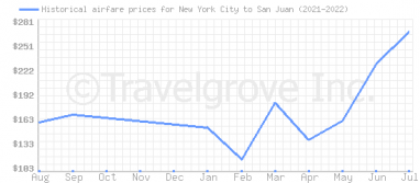 Price overview for flights from New York City to San Juan