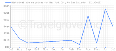 Price overview for flights from New York City to San Salvador