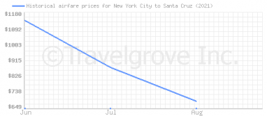 Price overview for flights from New York City to Santa Cruz