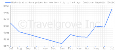 Price overview for flights from New York City to Santiago, Dominican Republic