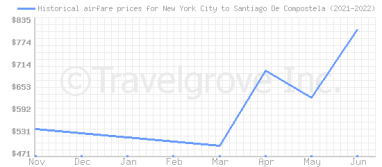 Price overview for flights from New York City to Santiago De Compostela
