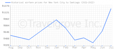 Price overview for flights from New York City to Santiago