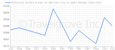 Price overview for flights from New York City to Santo Domingo