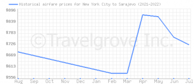 Price overview for flights from New York City to Sarajevo