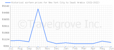 Price overview for flights from New York City to Saudi Arabia