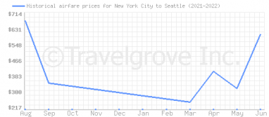 Price overview for flights from New York City to Seattle