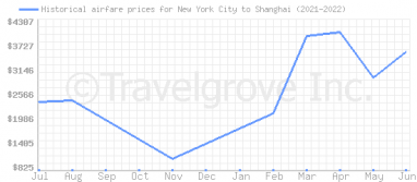 Price overview for flights from New York City to Shanghai