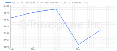 Price overview for flights from New York City to Shannon
