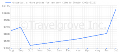 Price overview for flights from New York City to Skopie