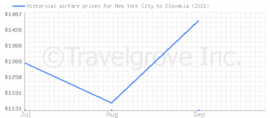 Price overview for flights from New York City to Slovakia